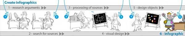 personaggi in stile cartoon utilizzati all'interno di un'infografica da noi realizzata